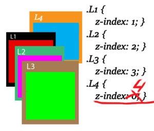 ошибка Z-index