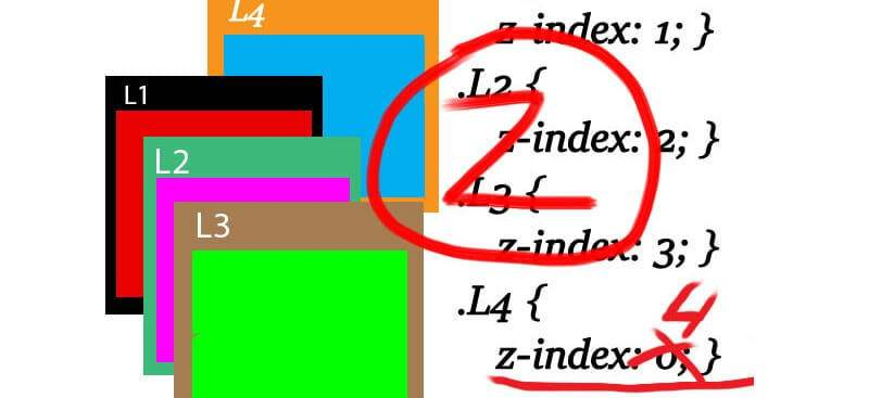 Cвойство z-index, проблема позиционирования элементов